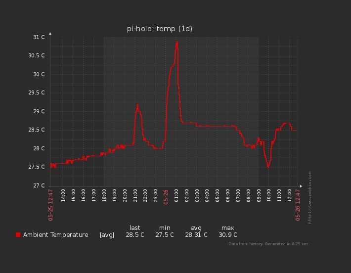Grafico de temperatura en Zabbix