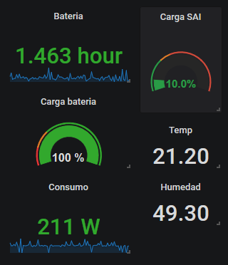 grafana sai general